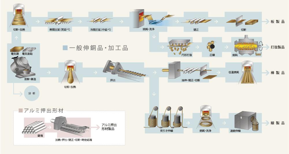 三谷伸銅株式会社 企業情報|製...